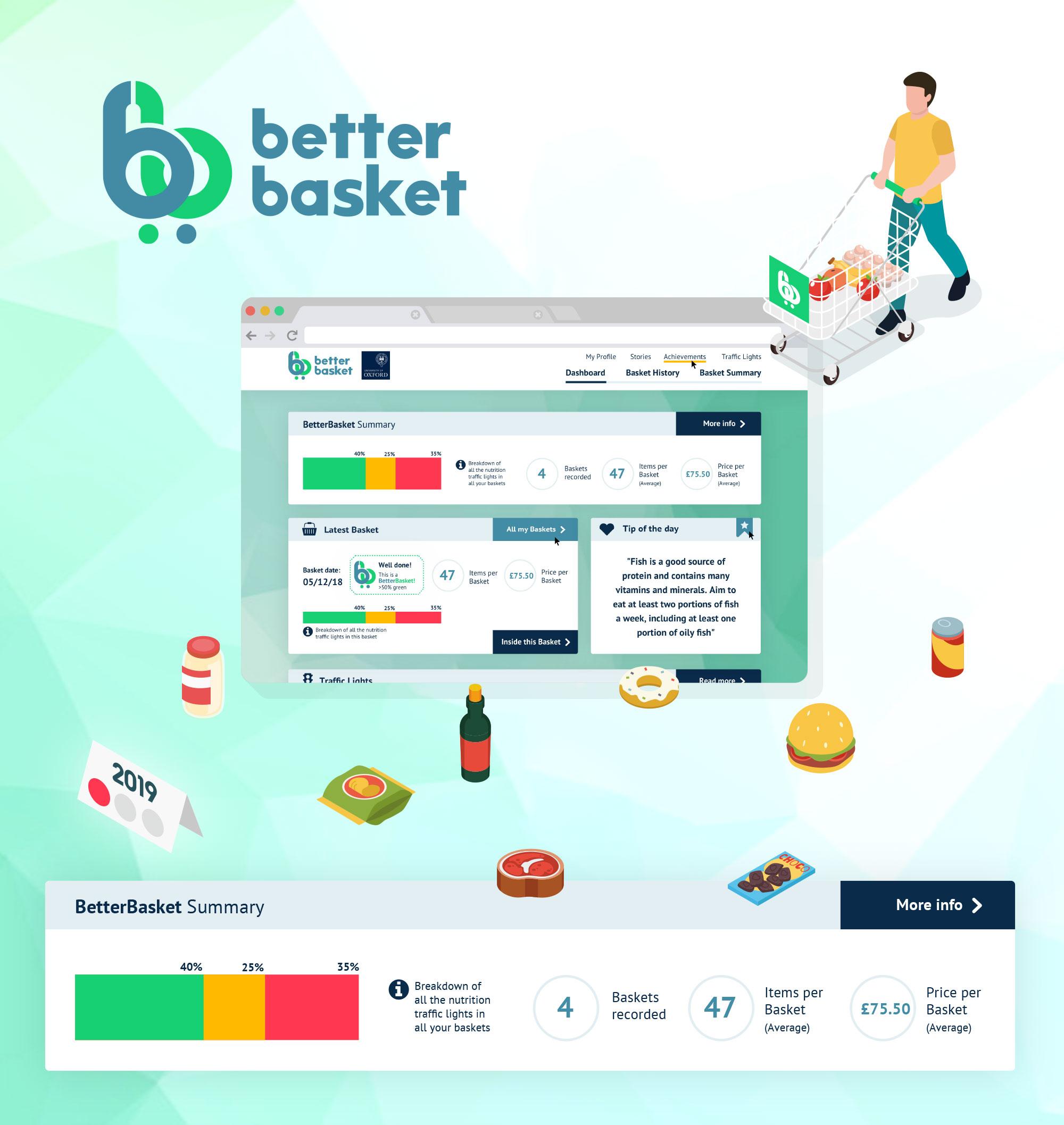 Better Basket Dashboard